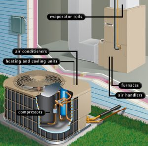 graphic showing parts of an AC system